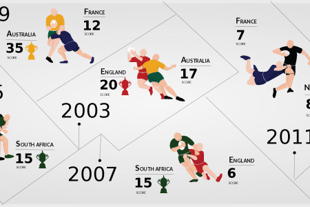 Rugby World Cup Winners Infographic