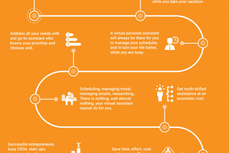 A 24/7 Virtual Assistant at a fraction of the cost and how? Infographic