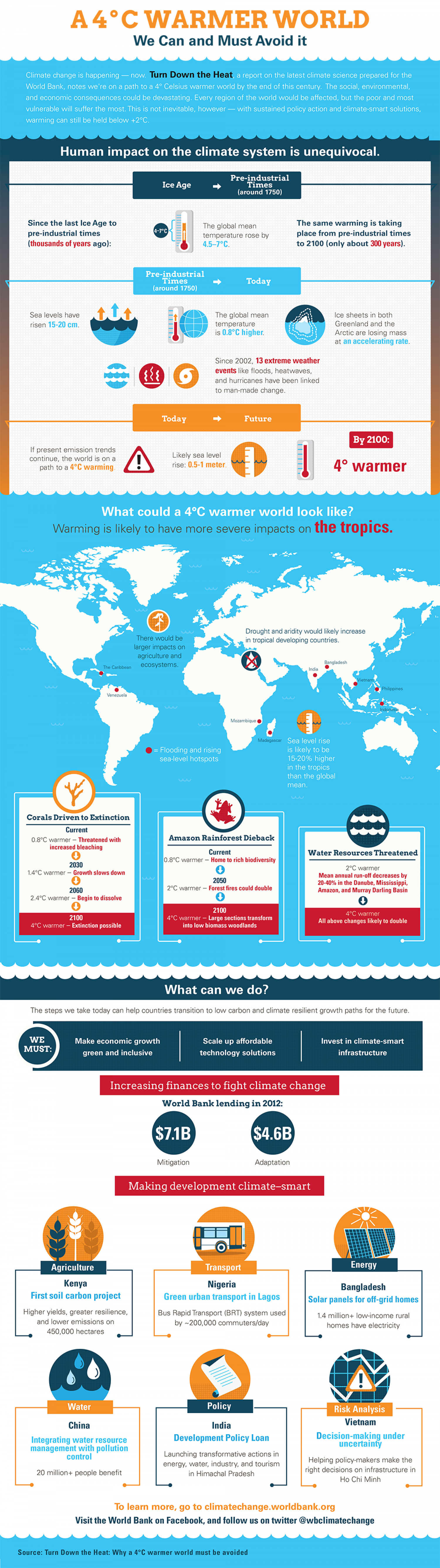 A 4 Degree Warmer World - We can and must avoid it Infographic
