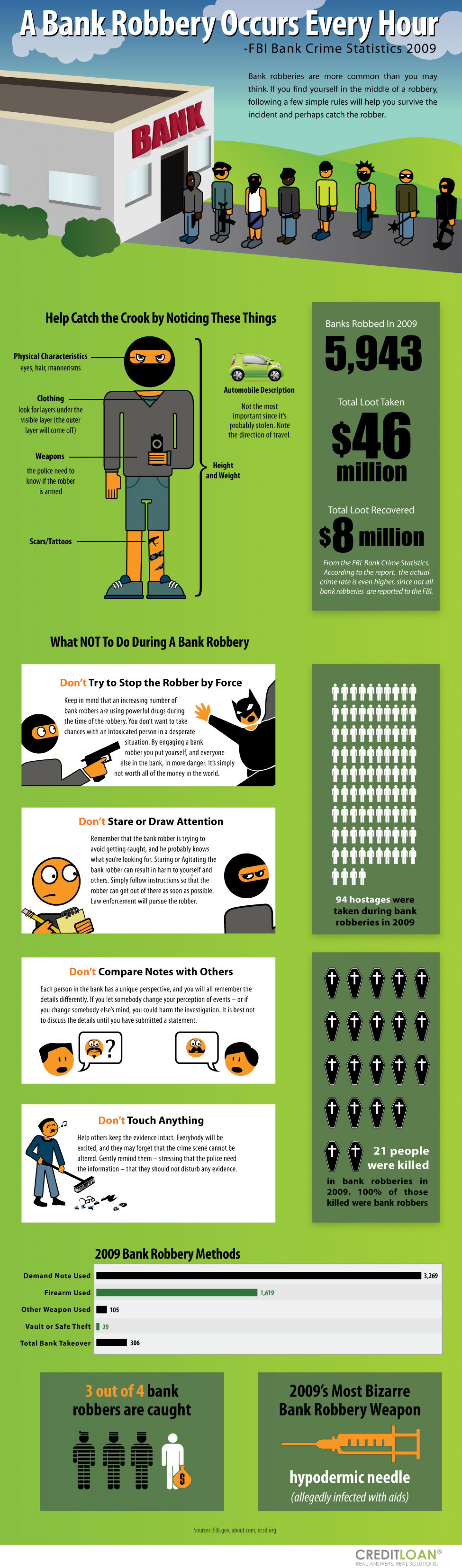 A Bank Robbery Occurs Every Hour Infographic