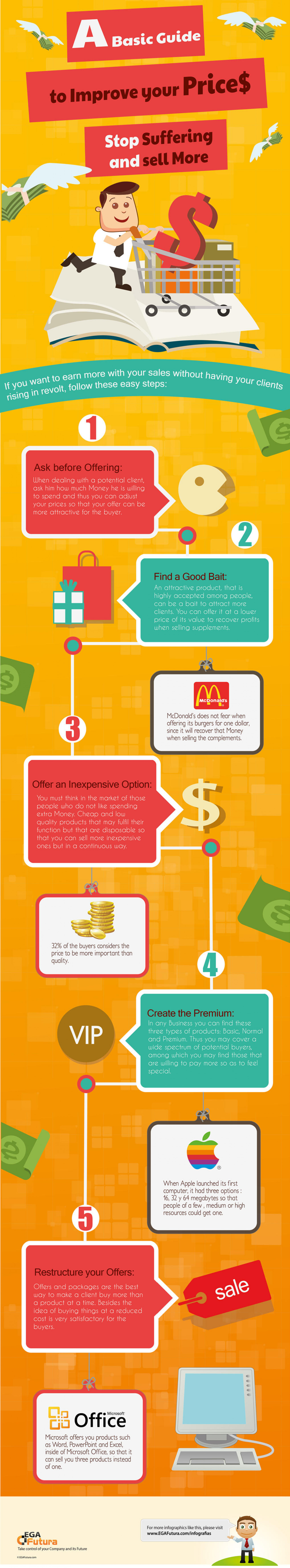 A Basic Guide to Improve your Prices, Stop Suffering and Sell More Infographic