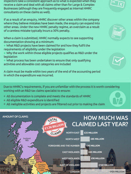 A Beginner's Guide To R&D Tax Credits Infographic