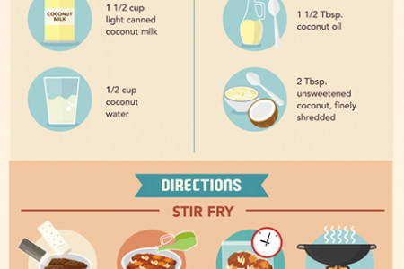 A Beginner's Guide to Using A Wok Infographic