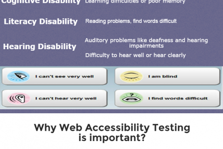 A Beginner's Guide to Web Accessibility Testing Infographic