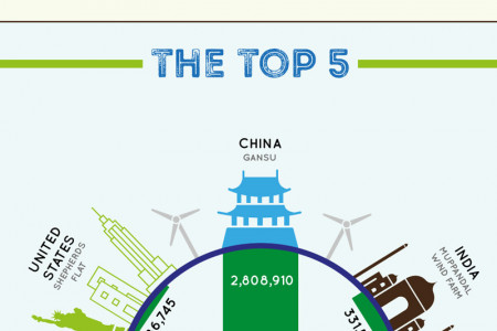 A Beginner's Guide to Wind Turbines: Facts That Will Blow You Away Infographic