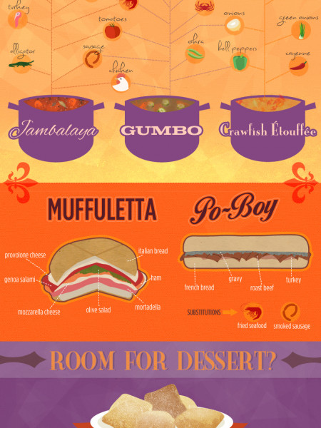A Breakdown of Traditional New Orleans Cuisine Infographic