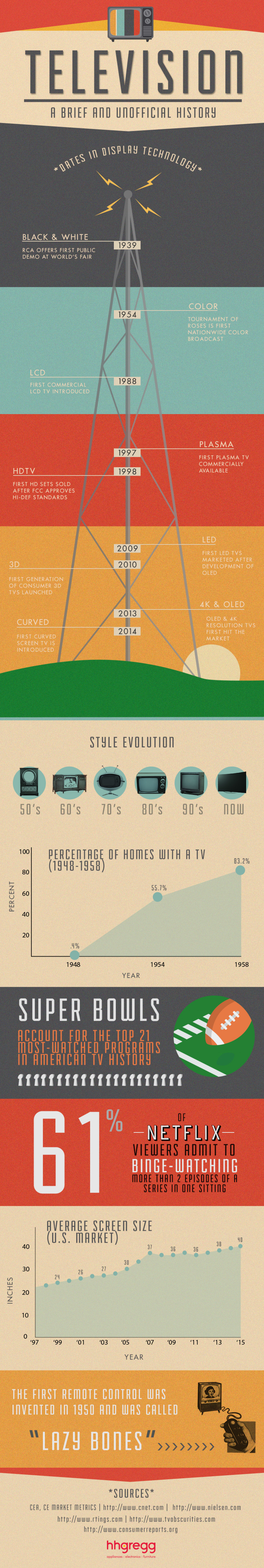A Brief and Unofficial History of TV Technology Infographic