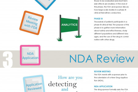 A Brief Guide to the FDA Drug Approval Process Infographic
