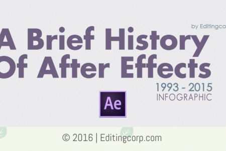 A Brief History of After Effects Infographic