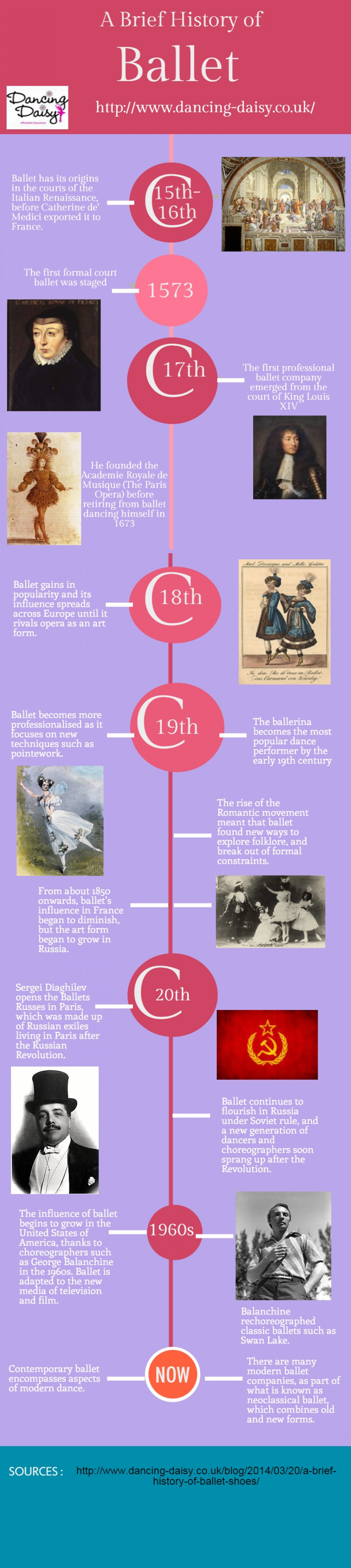 A Brief History of Ballet  Infographic
