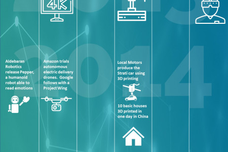 A Brief History of Disruptive Technology Infographic