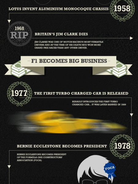 A Brief History of Formula 1 Infographic