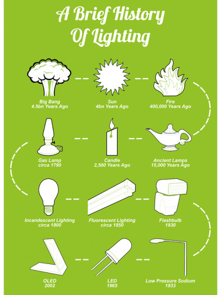 A Brief History Of Lighting Infographic