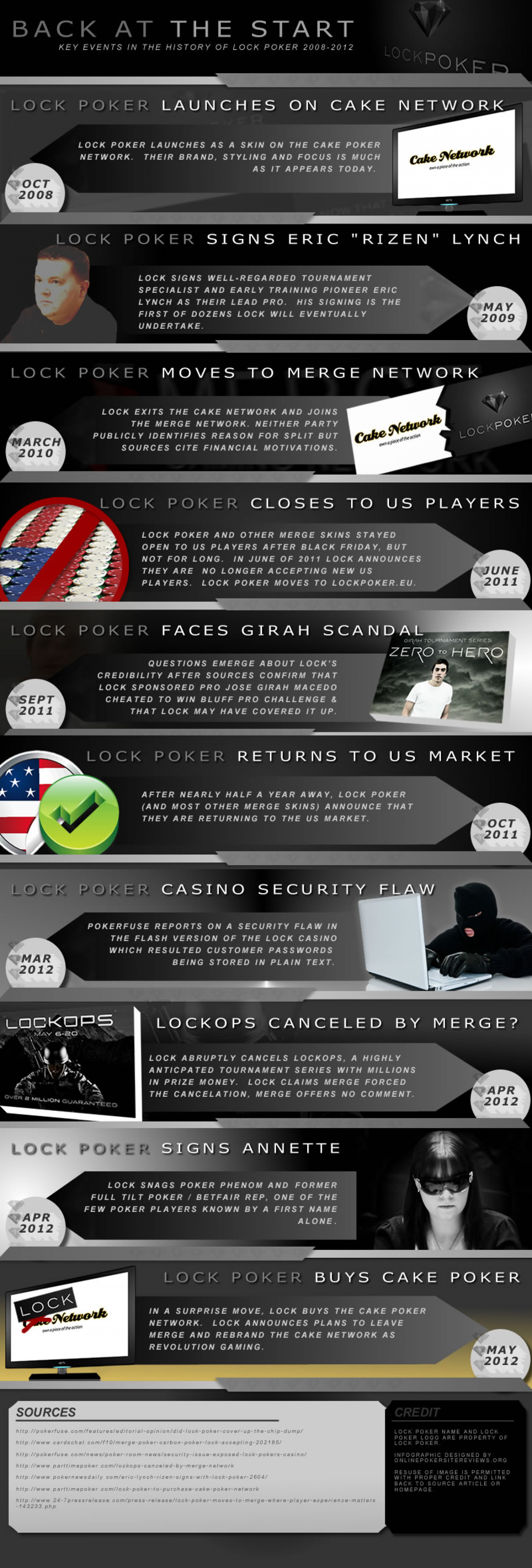 A Brief History of Lock Poker Infographic