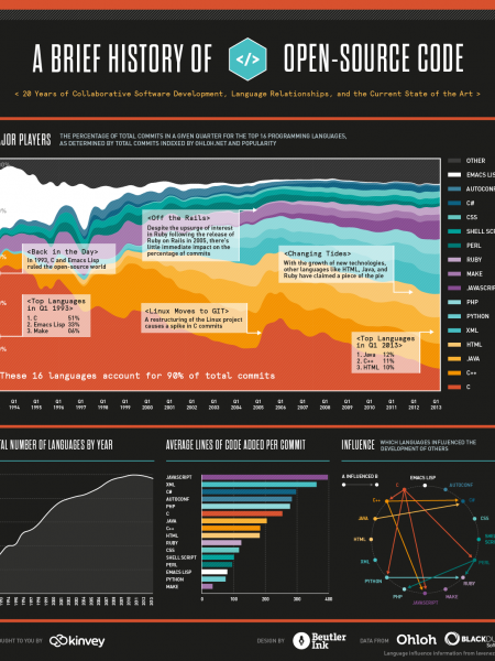 A Brief History of Open-Source Code Infographic
