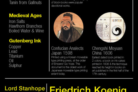 A Brief History of Print Infographic