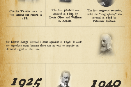 A Brief History of Sound Recording Infographic