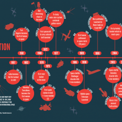 A Brief History of Space Exploration | Visual.ly