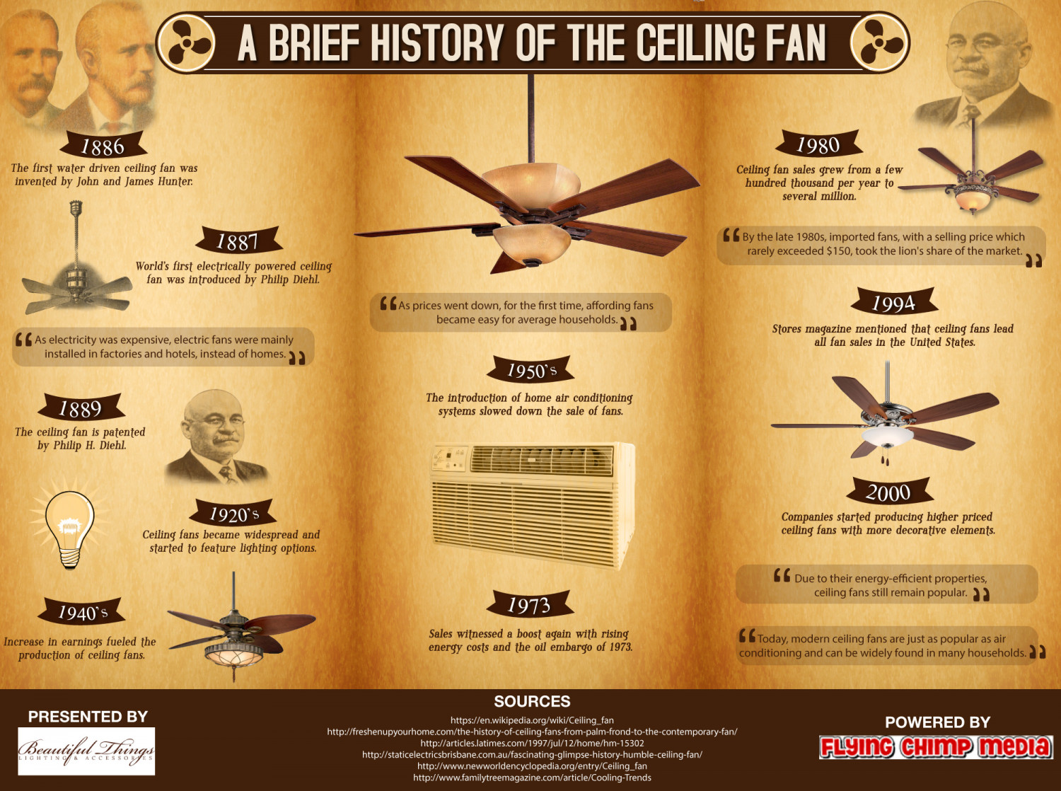 A brief history of the ceiling fan visual a brief history of the ceiling fan infographic aloadofball Choice Image