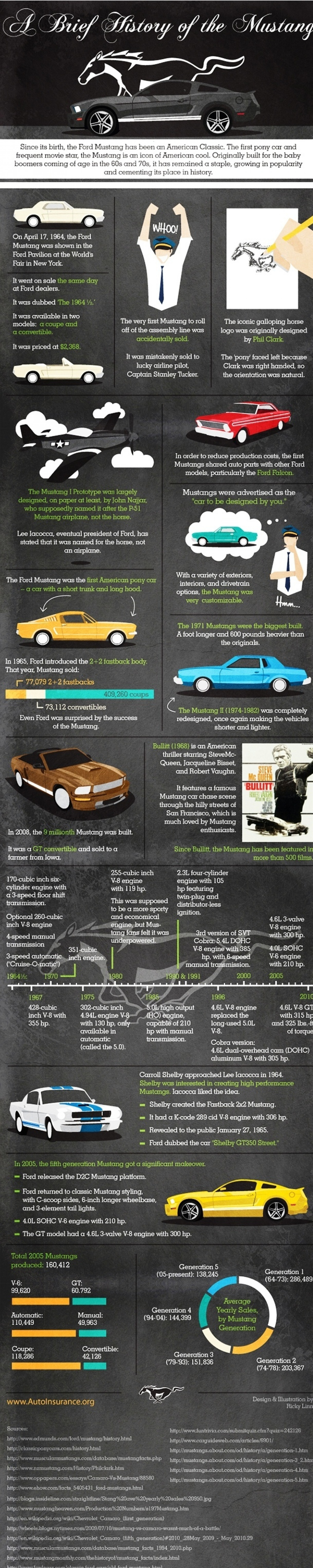 A Brief History Of The Ford Mustang  Infographic