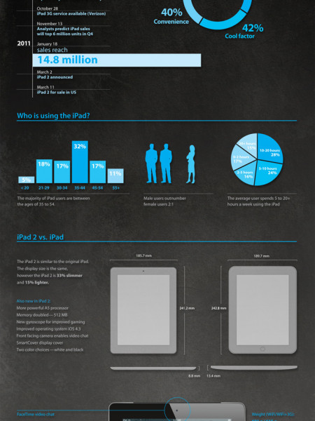A brief history of the iPad Infographic