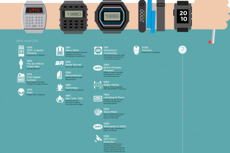 A Brief History of Wearable Technology Infographic