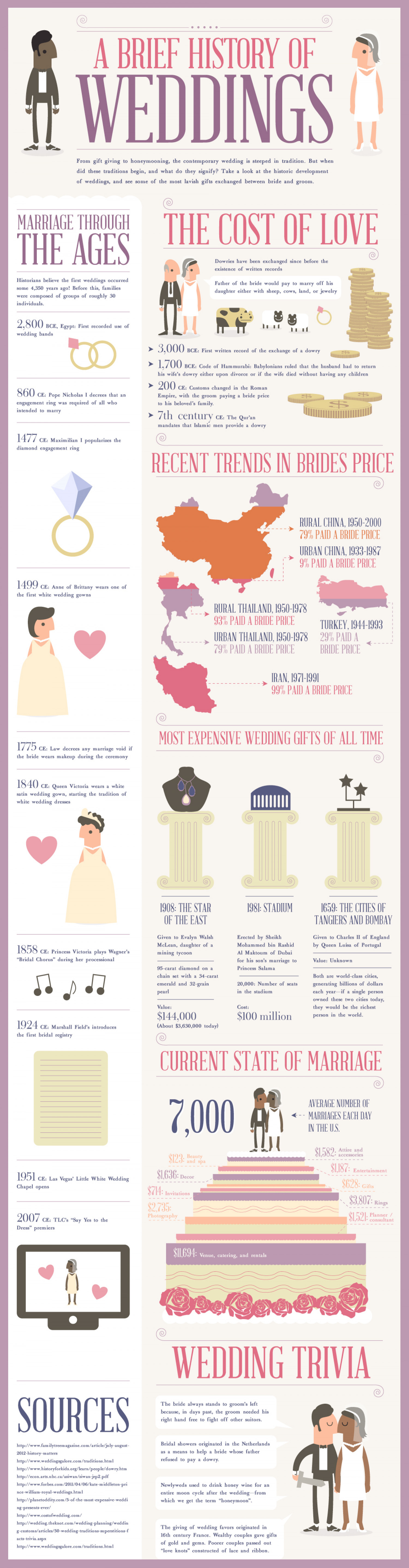 A Brief History Of Weddings Infographic