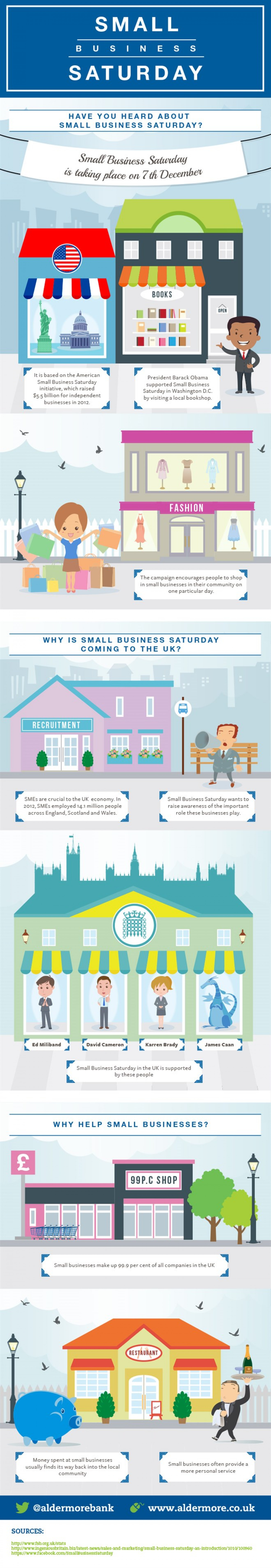 A brief introduction to Small Business Saturday Infographic