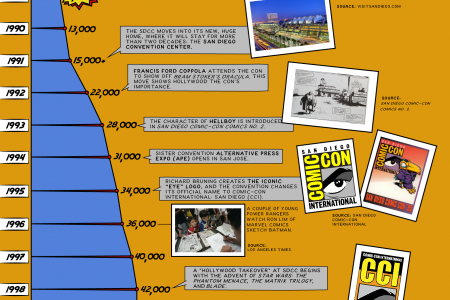 A Brief Timeline of San Diego Comic Con Infographic