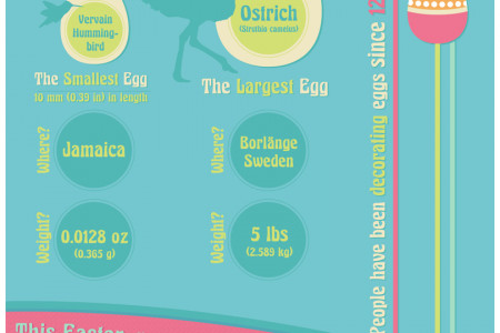 A bunny told me... Egg-citing Easter Facts! Infographic
