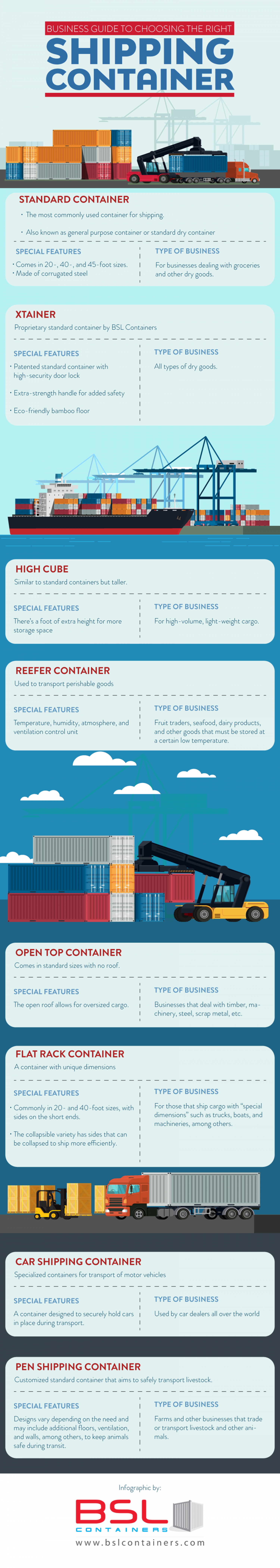 A Business Guide to Choosing the Right Shipping Container Infographic