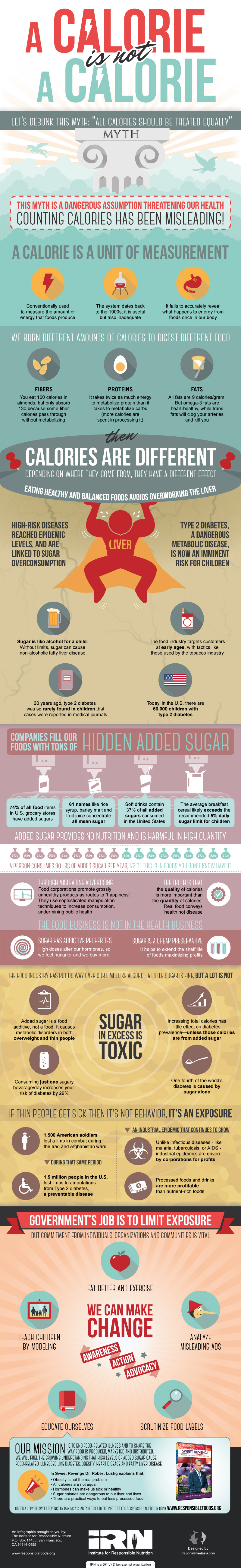 A Calorie is not a Calorie Infographic