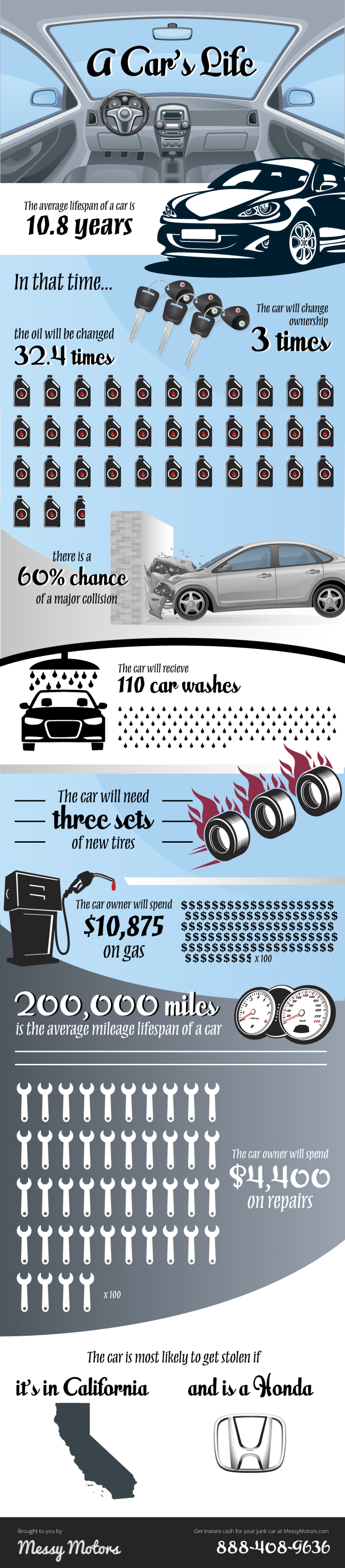 A Car's Life Infographic