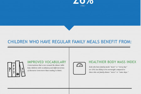 A Case for Family Meals Infographic