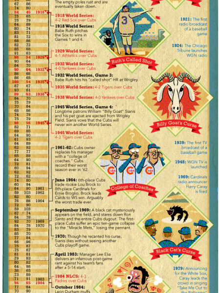 A Century of Suck Chicago Cubs Infographic