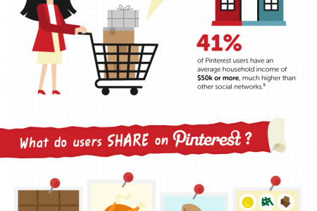 A Cheat Sheet for Marketing on Pinterest Infographic