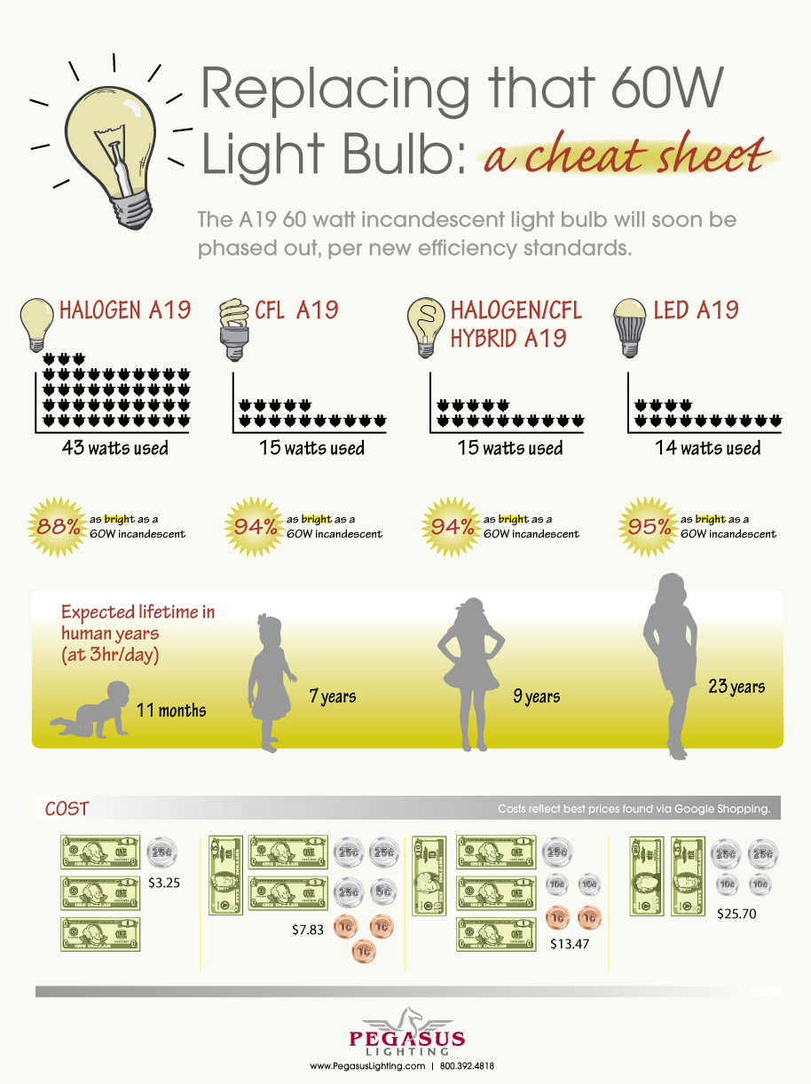 A Cheat Sheet For Replacing That 60 Watt Incandescent Light Bulb Diagram Group Picture Image By Tag