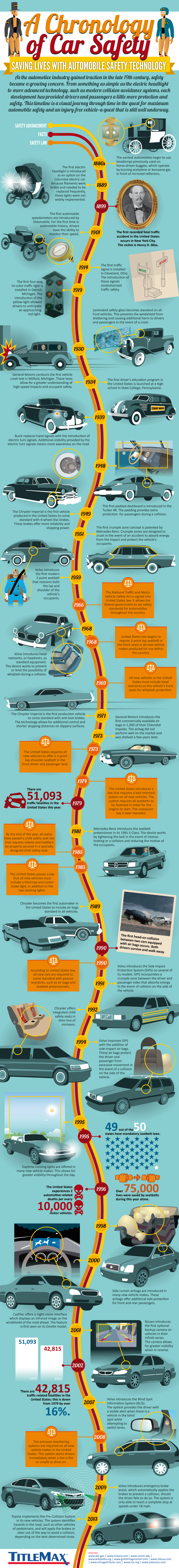 A Chronology Of Car Safety Visual Ly