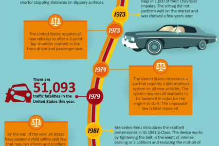 A Chronology of Car Safety Infographic