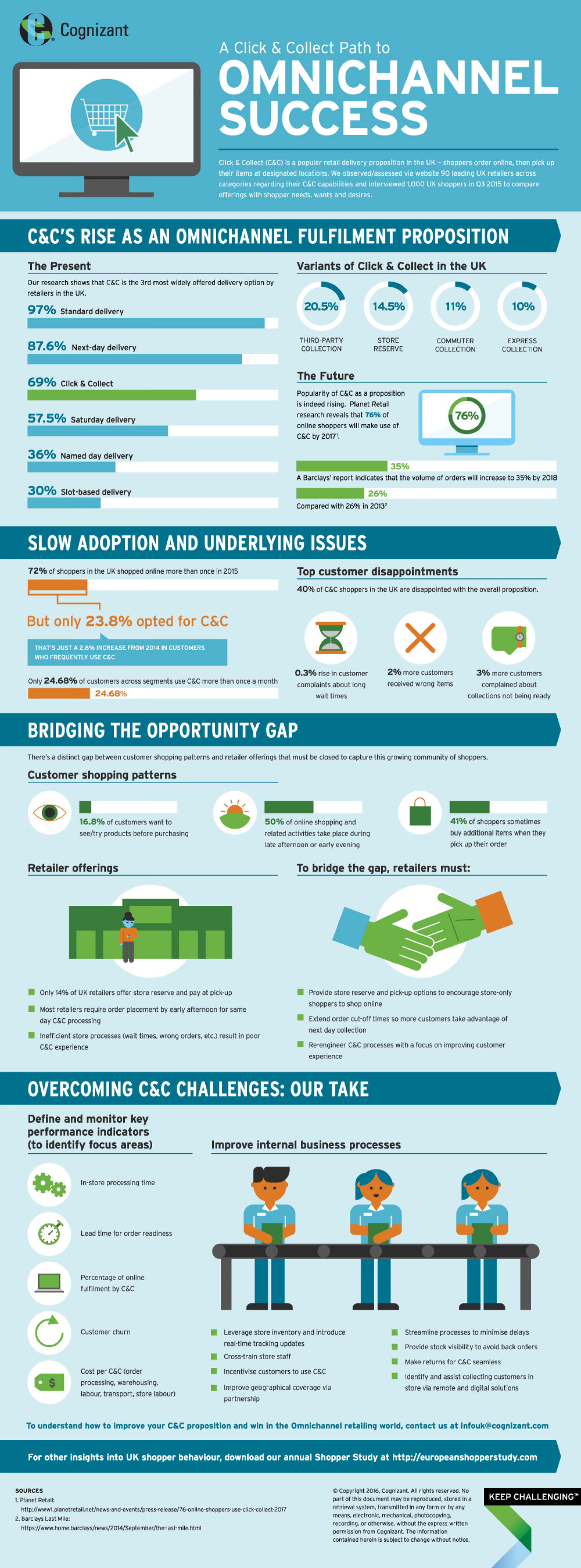 A Click & Collect Path to Omnichannel Success Infographic