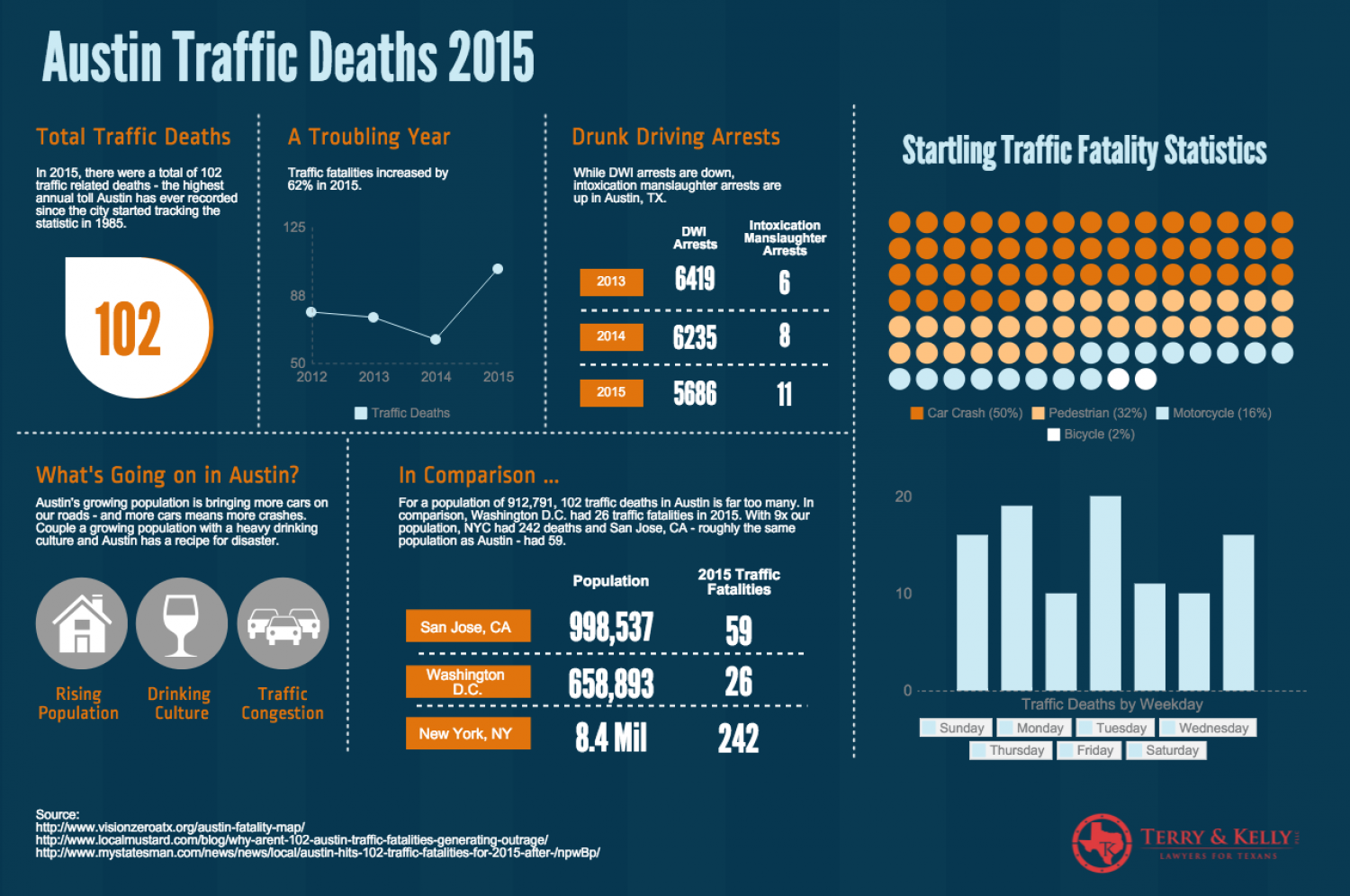 A Closer Look At Austin's Traffic Fatalities in 2015 Infographic