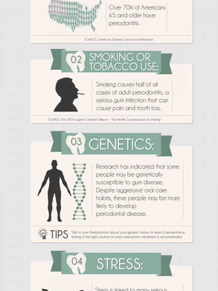 A Closer Look at Gum Disease Infographic
