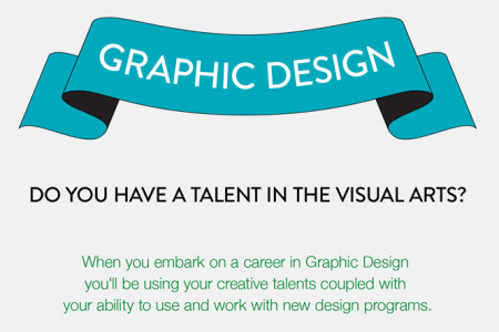 A Closer Look at the Graphic Design Industry Infographic