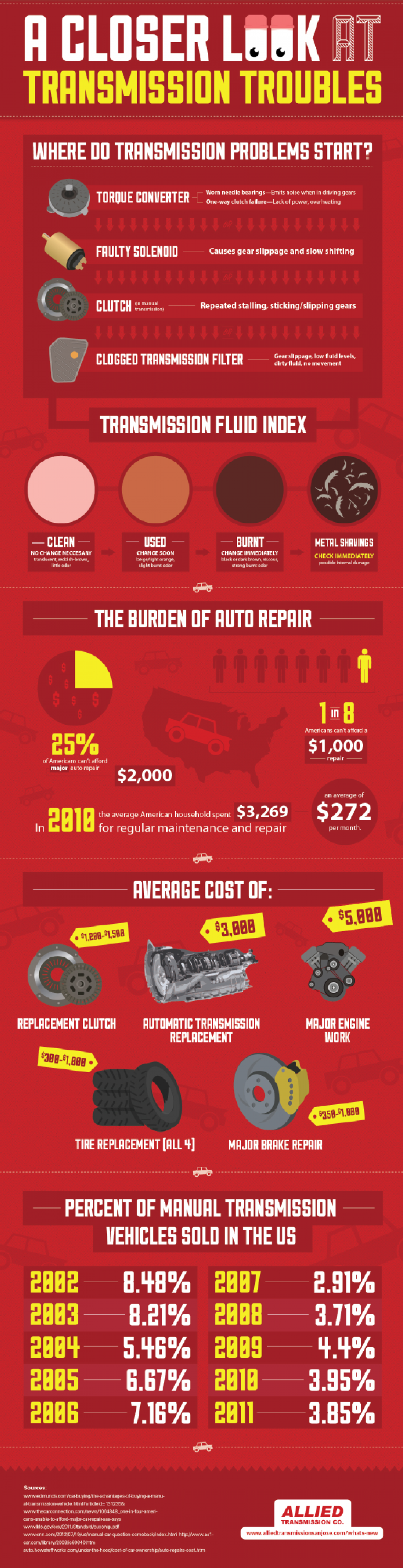 A Closer Look at Transmission Troubles Infographic