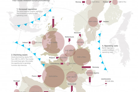 A cold front is developing for Europe's banking sector Infographic