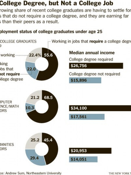 A College Degree, but not a College Job Infographic