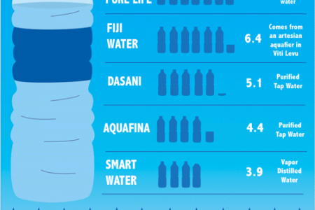 A Comparison Between Tap and Bottled Water Infographic