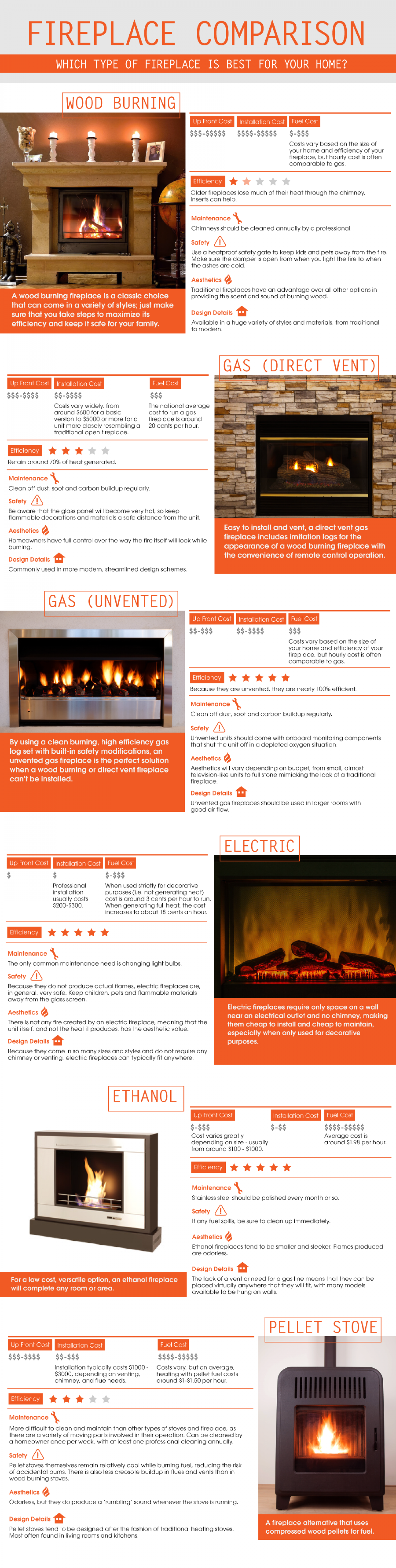 A Comparison of Fireplace Options for Home Heating Infographic