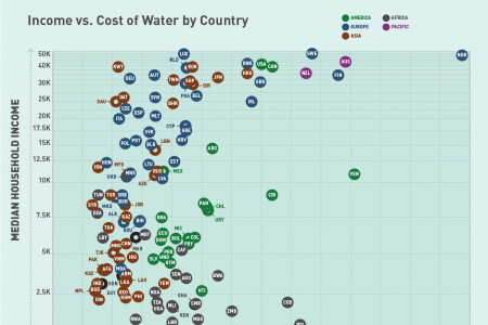 A Comparison of Income and Water Affordability Across the World Infographic