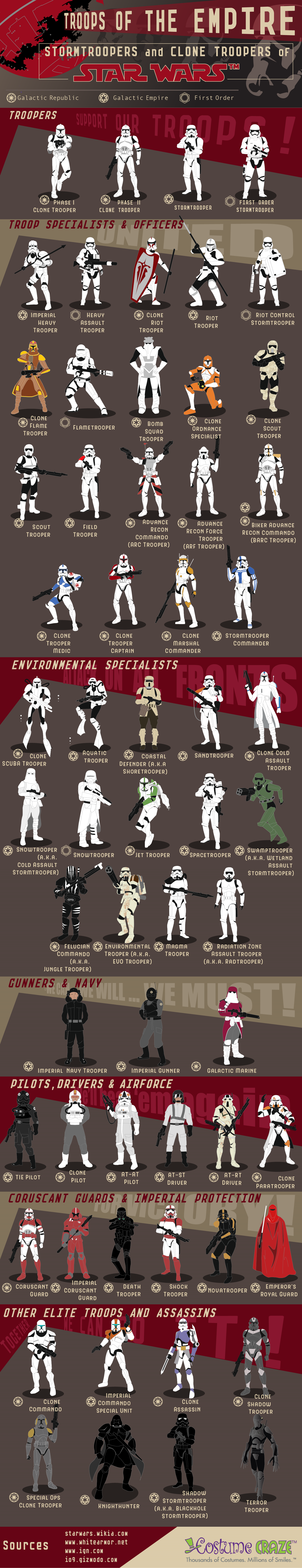 A Compendium of Stormtroopers and Clone Troopers from Star Wars Infographic